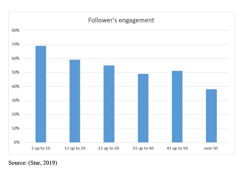 graph_clients_engagement_per_post