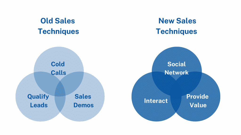 A graph, showing old and new selling techniques