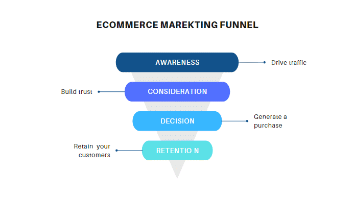 Infographics of the ecommerce marketing funnel